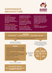 Governance_Architecture